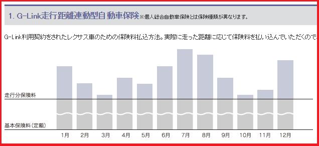 レクサスG-Link走行距離連動型自動車保険のグラフ画像